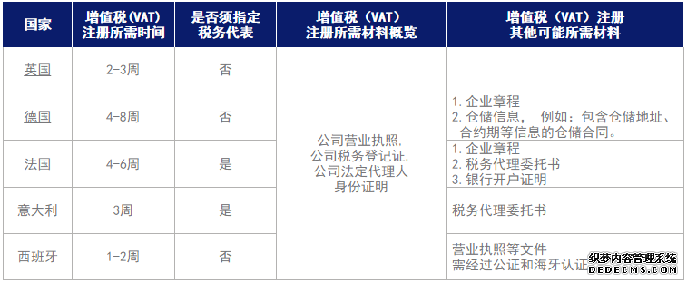 英德法意西五国VAT增值税详解:税率、申报周期