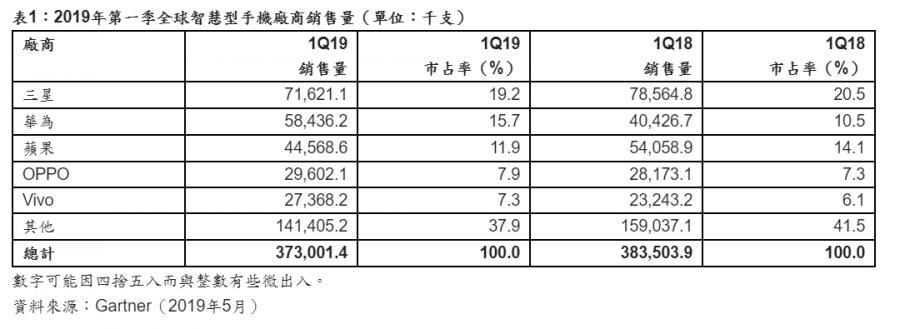 2019全球五大智能手机厂商销售量排名!Gartner研调:华为手机成长恐受限