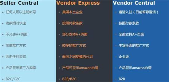 Amazon亚马逊中国卖家必懂|Amazon SC-VC-VE 是什么?