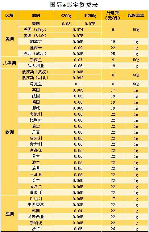 最新e邮宝资费标准是多少?在线查询中国邮政e邮宝价格表