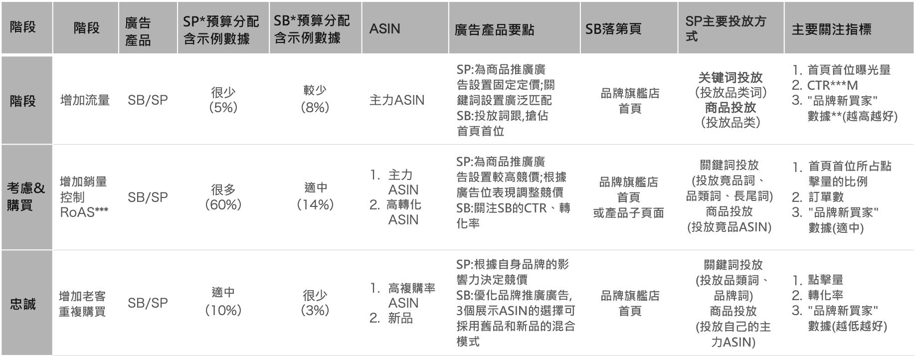 AMZN亚马逊SP、SB广告攻略-卖家全年稳定出货、无淡季节性商品